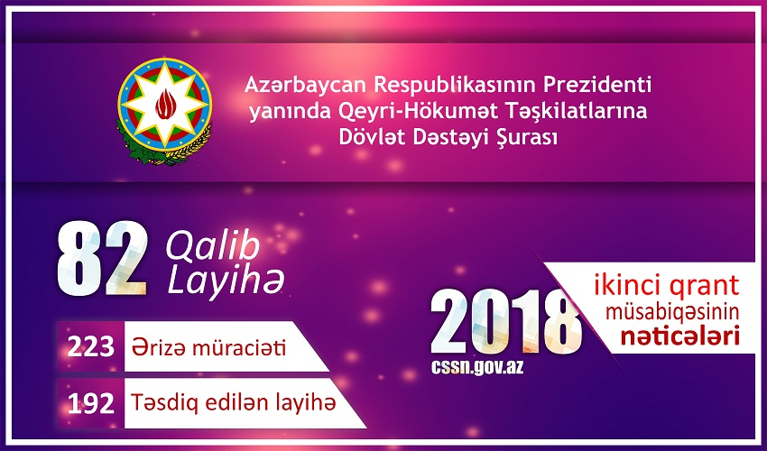 Results of the 2nd grant competition of 2018 of the Council on State Support to Non-Governmental Organizations under the auspices of the President of the Republic of Azerbaijan